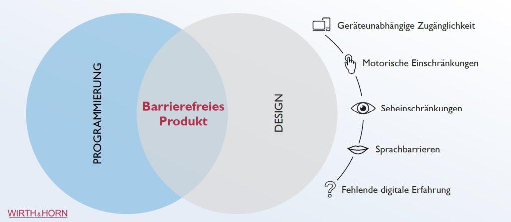 Zielgruppen für digitale Barrierefreiheit